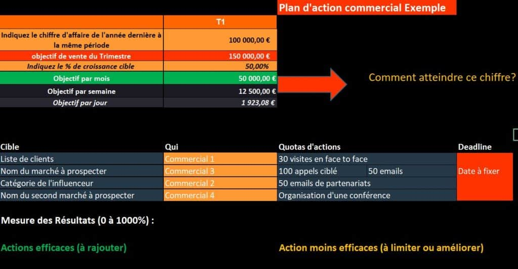 Plan d'action commercial