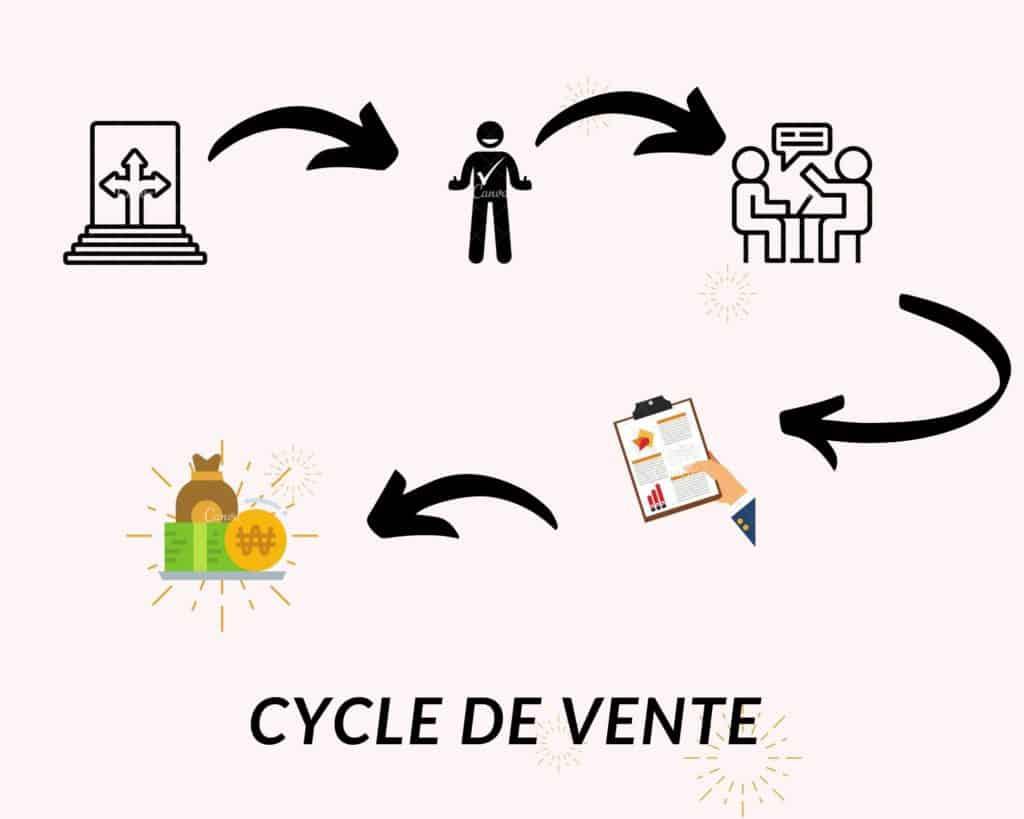 Cycle de vente