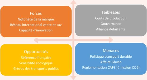 Analyse SWOT Renault