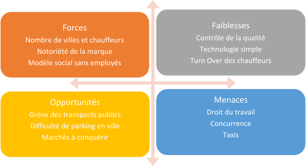 Exemple Analyse SWOT Renault