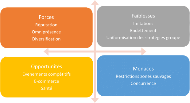 Analyse SWOT de QUICKSILVER