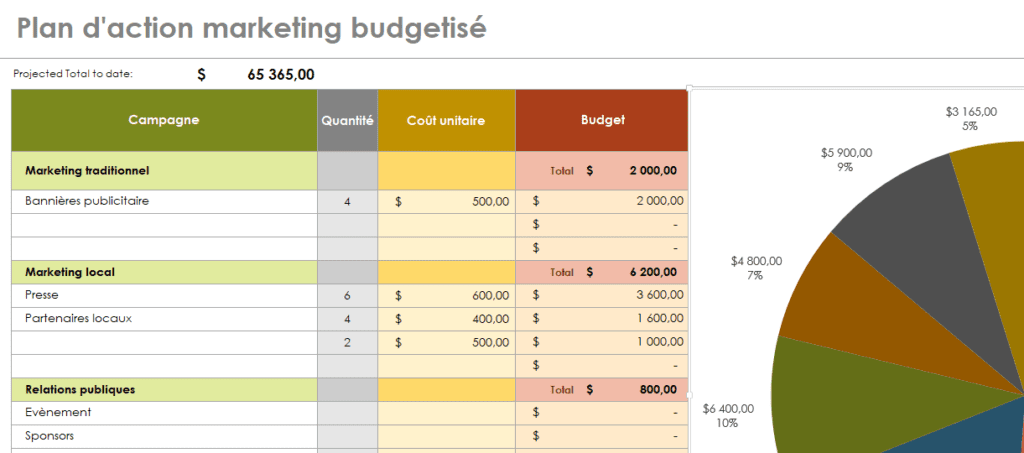 Modèle Plan d'action marketing budget